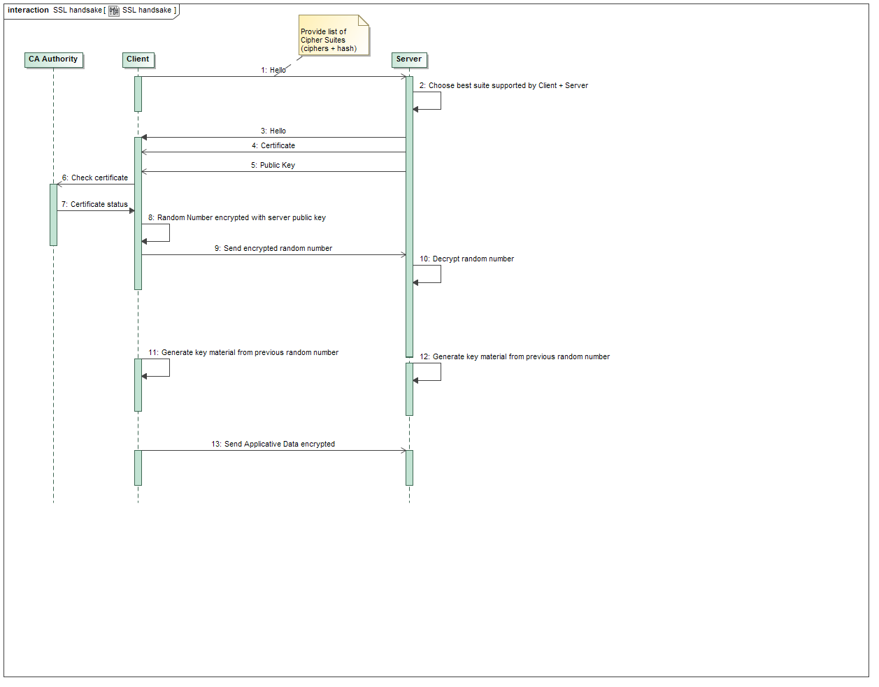 SSL handshake sequence diagram